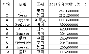 必赢亚洲线路测试平台2018年排行榜