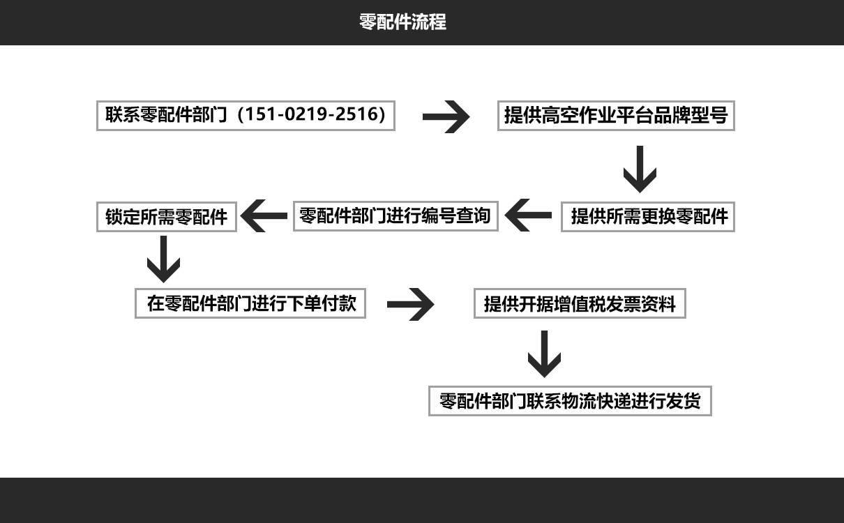 高空作业平台零配件购买流程